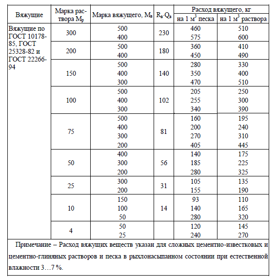 состав раствора м100 на 1м3